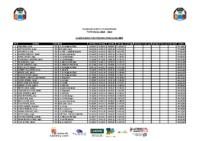Nadador Completo Promesas Masculino 2005 Provisional 06_03_2019