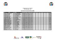 Nadador Completo Promesas Masculino 2006 Provisional 06_03_2019